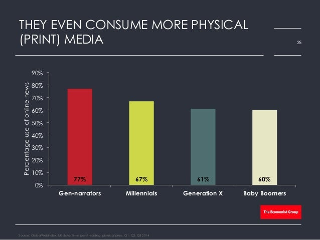 THEY EVEN CONSUME MORE PHYSICAL (PRINT) MEDIA Source: GlobalWebIndex, UK data, time spent reading physical press, Q1, Q2, ...