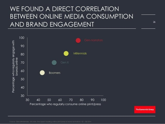 WE FOUND A DIRECT CORRELATION BETWEEN ONLINE MEDIA CONSUMPTION AND BRAND ENGAGEMENT 30 40 50 60 70 80 90 100 30 40 50 60 7...