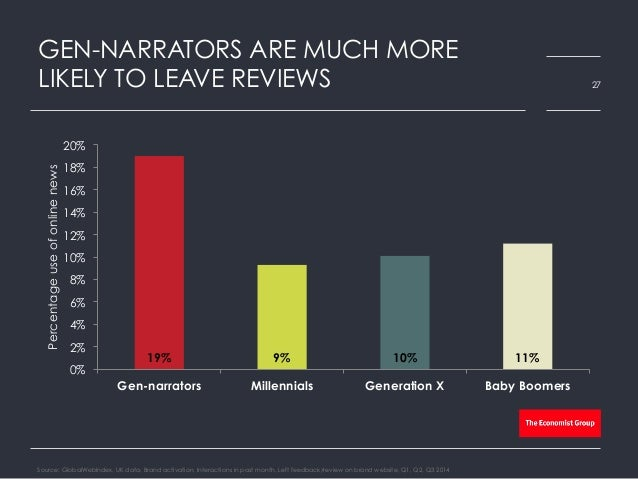 GEN-NARRATORS ARE MUCH MORE LIKELY TO LEAVE REVIEWS Source: GlobalWebIndex, UK data, Brand activation, Interactions in pas...