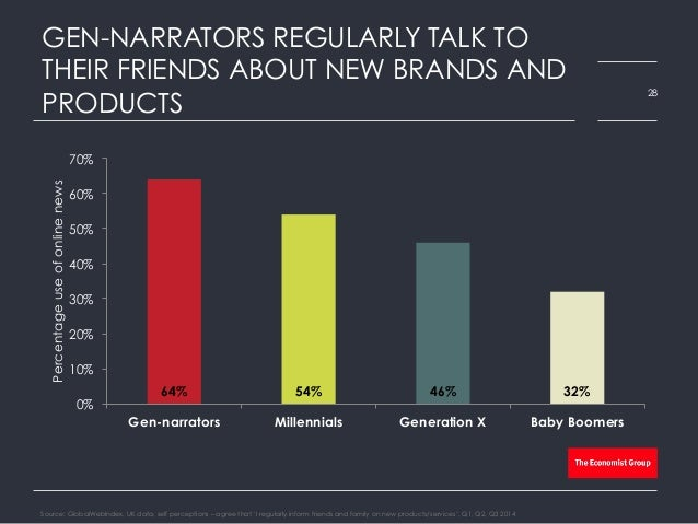 GEN-NARRATORS REGULARLY TALK TO THEIR FRIENDS ABOUT NEW BRANDS AND PRODUCTS Source: GlobalWebIndex, UK data, self percepti...