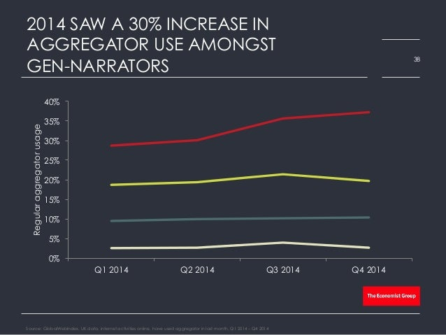 2014 SAW A 30% INCREASE IN AGGREGATOR USE AMONGST GEN-NARRATORS Source: GlobalWebIndex, UK data, internet activities onlin...