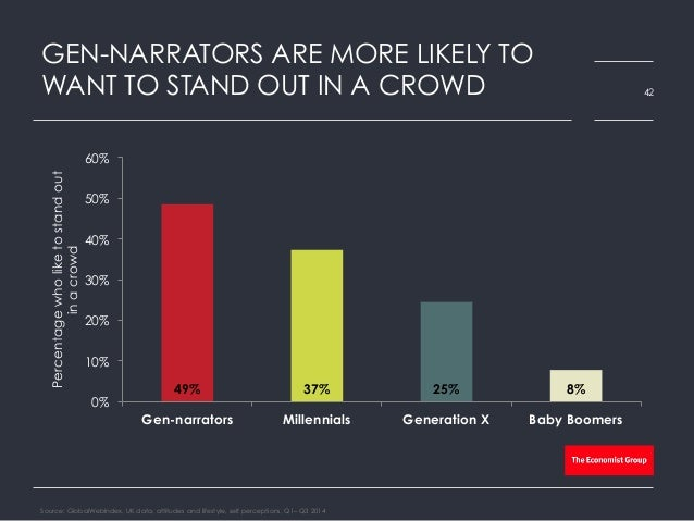 GEN-NARRATORS ARE MORE LIKELY TO WANT TO STAND OUT IN A CROWD Source: GlobalWebIndex, UK data, attitudes and lifestyle, se...