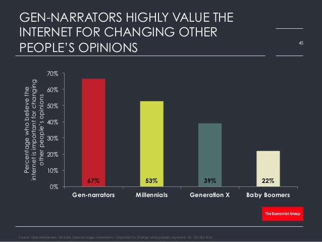 GEN-NARRATORS HIGHLY VALUE THE INTERNET FOR CHANGING OTHER PEOPLE'S OPINIONS Source: GlobalWebIndex, UK data, internet usa...