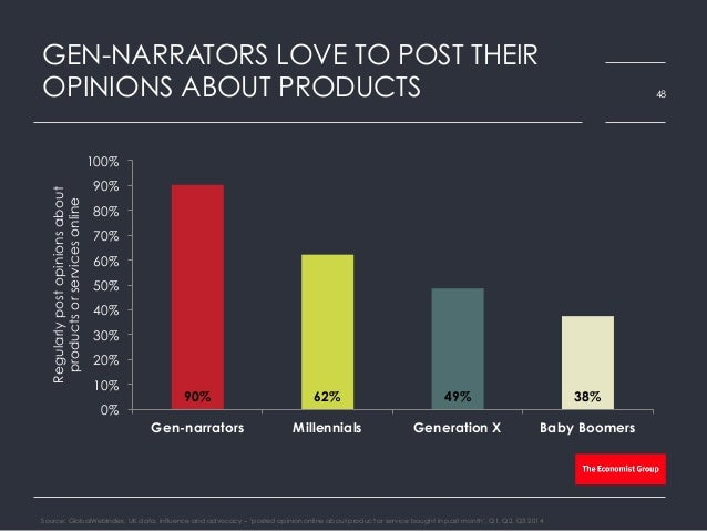 GEN-NARRATORS LOVE TO POST THEIR OPINIONS ABOUT PRODUCTS Source: GlobalWebIndex, UK data, influence and advocacy – 'posted...