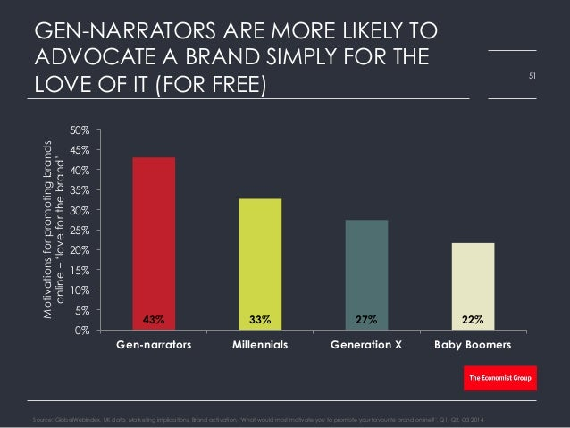 GEN-NARRATORS ARE MORE LIKELY TO ADVOCATE A BRAND SIMPLY FOR THE LOVE OF IT (FOR FREE) Source: GlobalWebIndex, UK data, Ma...