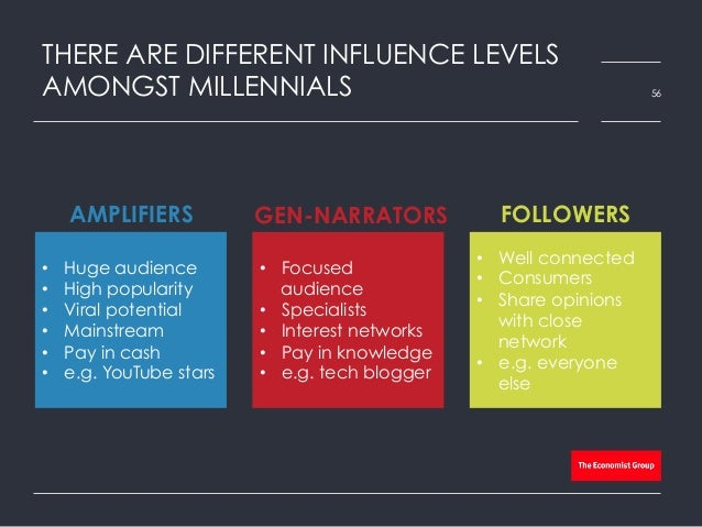 THERE ARE DIFFERENT INFLUENCE LEVELS AMONGST MILLENNIALS 56 • Huge audience • High popularity • Viral potential • Main...