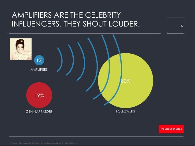 AMPLIFIERS ARE THE CELEBRITY INFLUENCERS. THEY SHOUT LOUDER. Source: GlobalWebIndex, UK data, audience profiling, Q1, Q2, ...