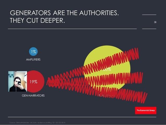 GENERATORS ARE THE AUTHORITIES. THEY CUT DEEPER. Source: GlobalWebIndex, UK data, audience profiling, Q1, Q2, Q3 2014 58 1...