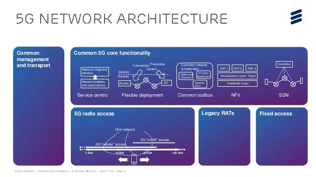 5g sdn and mbh for Architecture 5g