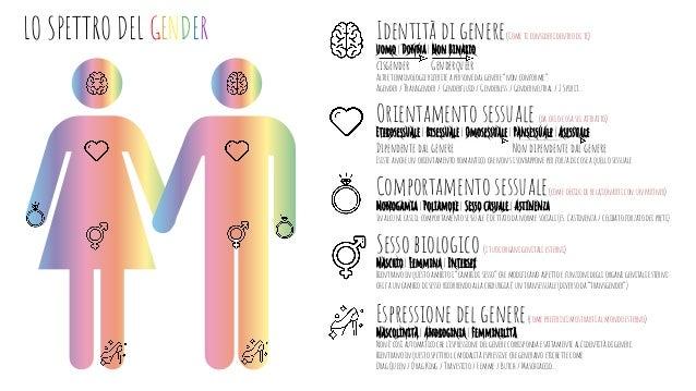 LO SPETTRO DEL GENDER Identità di genere(Come ti consideri dentro di te) uomo | Donna | Non Binario cisgender Genderqueer ...