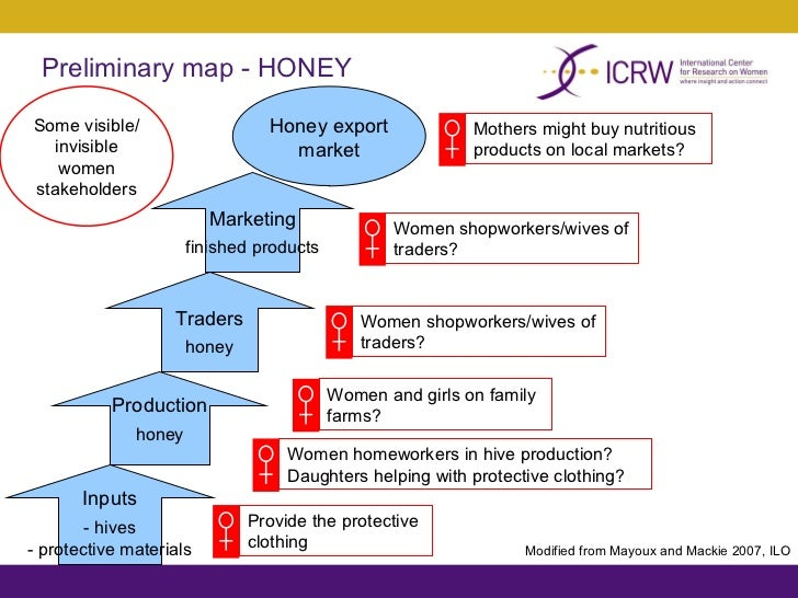 gender analysis of agricultural value chains