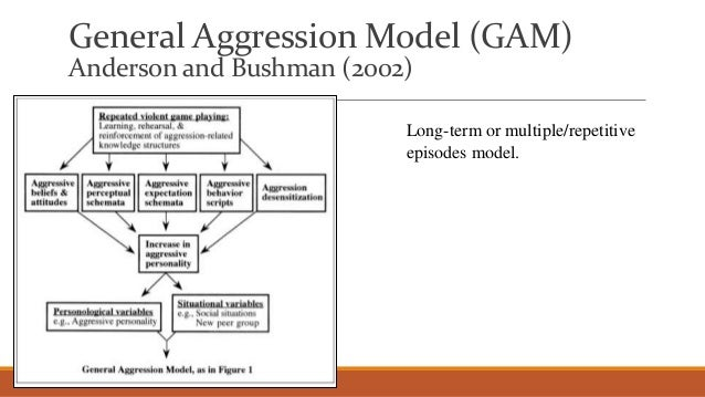 an introduction to the analysis of sex and aggression Introduction ples, our understanding of sex differences in aggression is  greatly enhanced by the discovery of  neoassociationistic analysis.