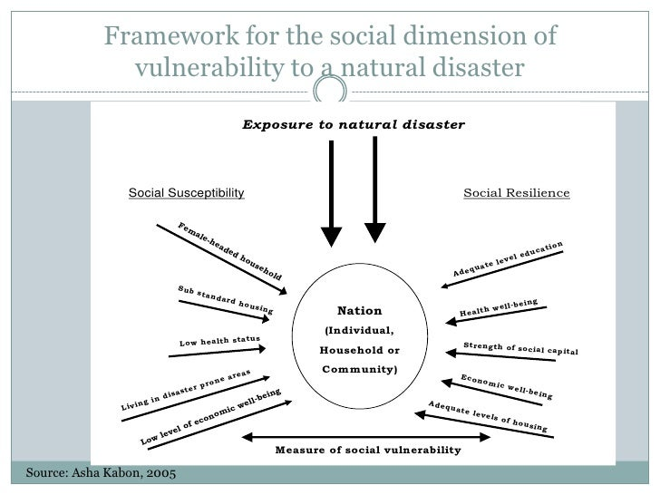 the social dimensions of disasters Request pdf on researchgate | on jan 1, 2012, k tierney and others published social dimensions of disaster recovery.