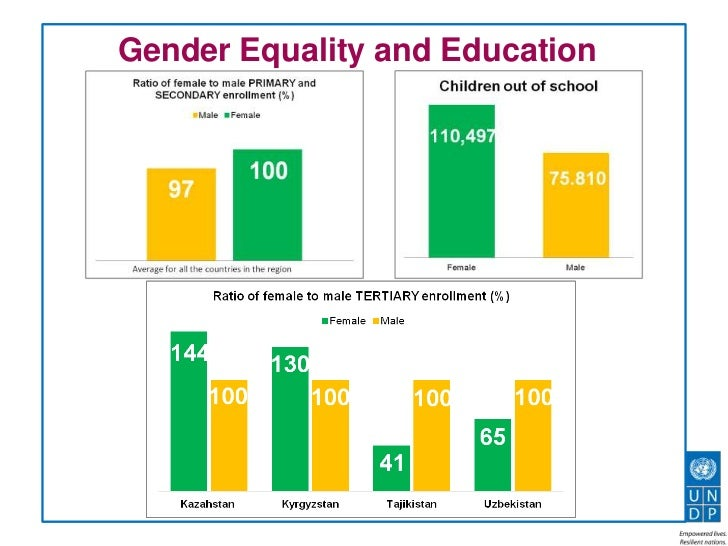 education and gender equality Unesco believes that all forms of discrimination based on gender are violations of human rights, as well as a significant barrier to the achievement of the 2030 agenda for sustainable development and its 17 sustainable development goals.