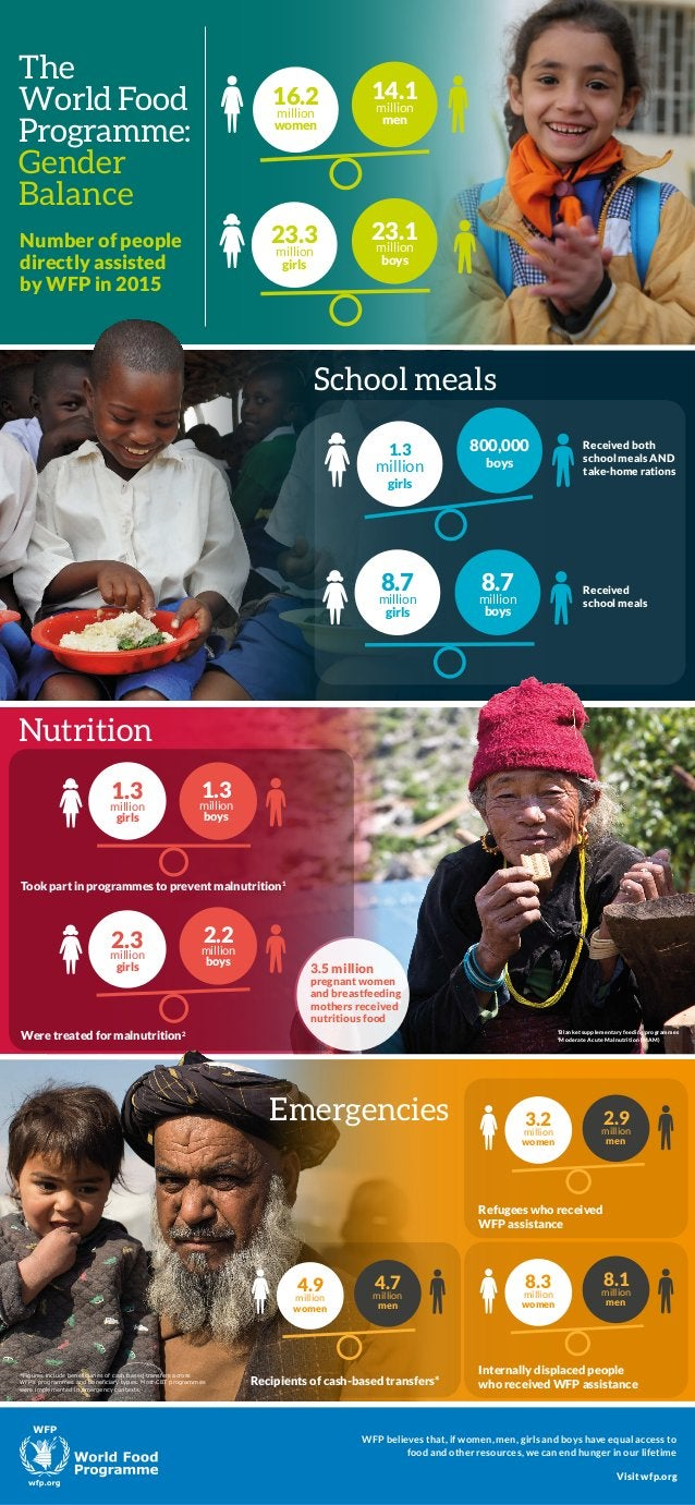 The World Food Programme: Gender Balance Number of people directly assisted by WFP in 2015 23.3 million girls 23.1 million...
