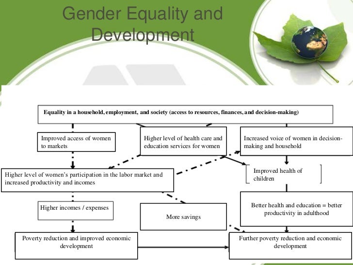 the evolution of gender equality in the arts The treaty of amsterdam in the second half of the 1990s marked a new stage in the evolution of gender equality the equality clause of the treaty of rome (art.