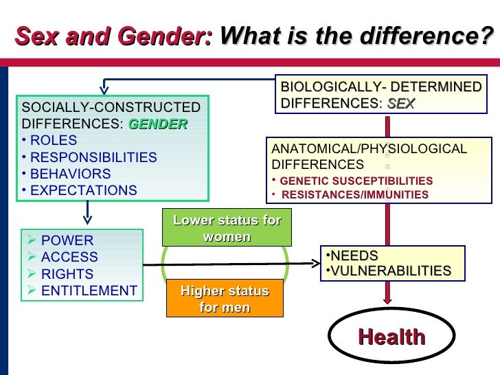 BIOLOGICALLY- DETERMINED DIFFERENCES:  SEX Sex and Gender:  What is the difference? Health <ul><li>ANATOMICAL/PHYSIOLOGICA...