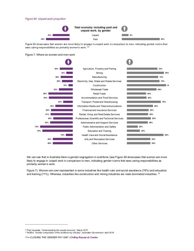 11  CLOSING THE GENDER PAY GAP | Chifley Research Centre Figure 66: Unpaid work proportion Figure 66 showcases that women...