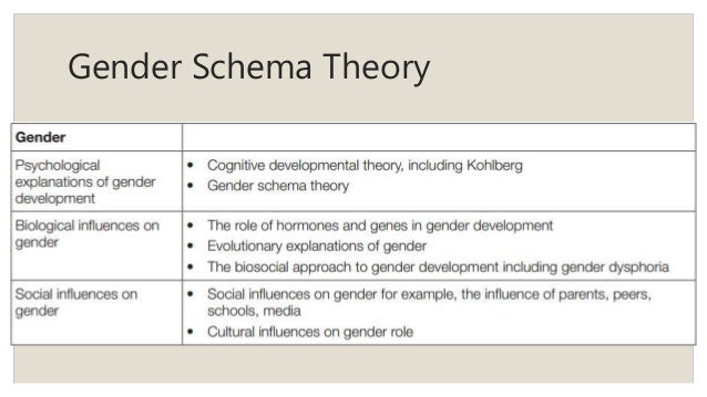 gender schema theory and stereotyping Not everyone in our society develops according to their gender schema  gender schema theory: a  essay - sex role stereotyping and gender bias.