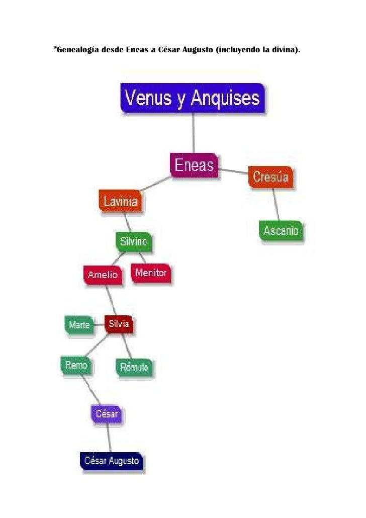*Genealogía desde Eneas a César Augusto (incluyendo la divina).