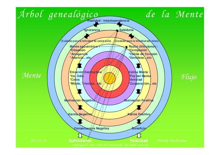Árbol genealógico                    Realidad : Interdependencia                                                          ...
