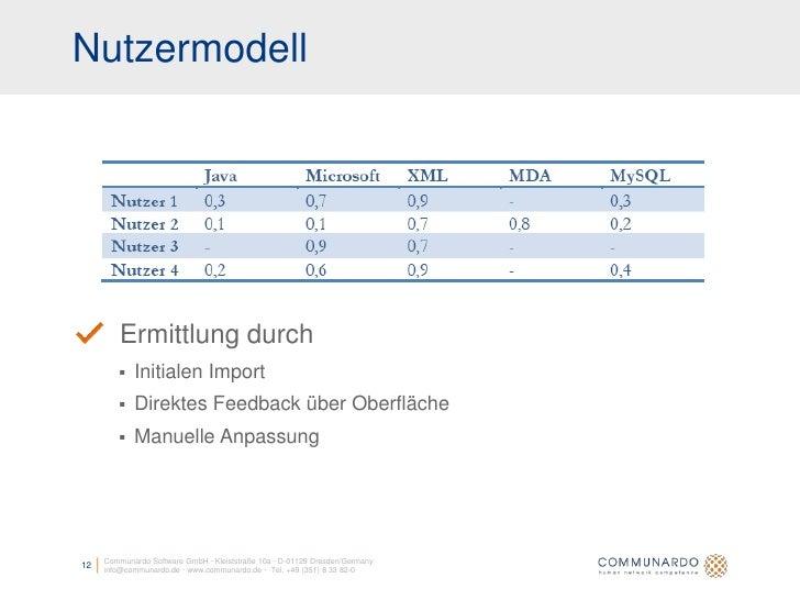 Nutzermodell              Ermittlung durch            Initialen Import            Direktes Feedback über Oberfläche     ...