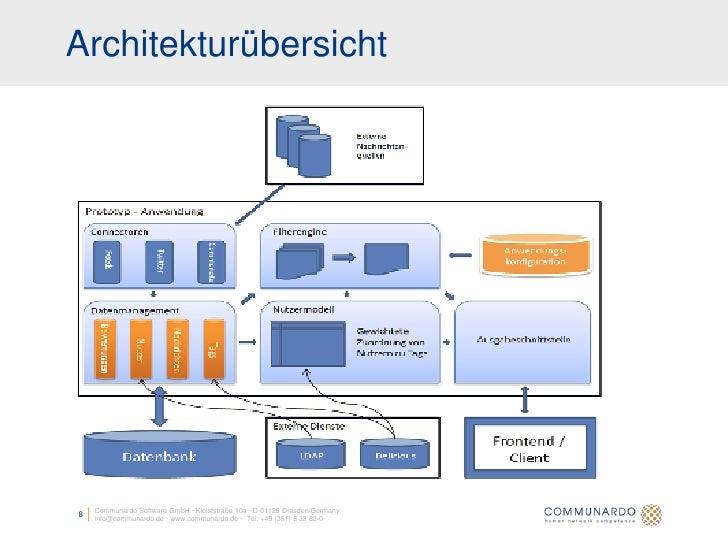 Architekturübersicht         Communardo Software GmbH · Kleiststraße 10a · D-01129 Dresden/Germany 8   info@communardo.de ...