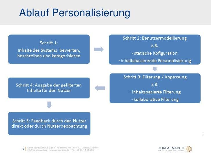 Ablauf Personalisierung         Communardo Software GmbH · Kleiststraße 10a · D-01129 Dresden/Germany 9   info@communardo....