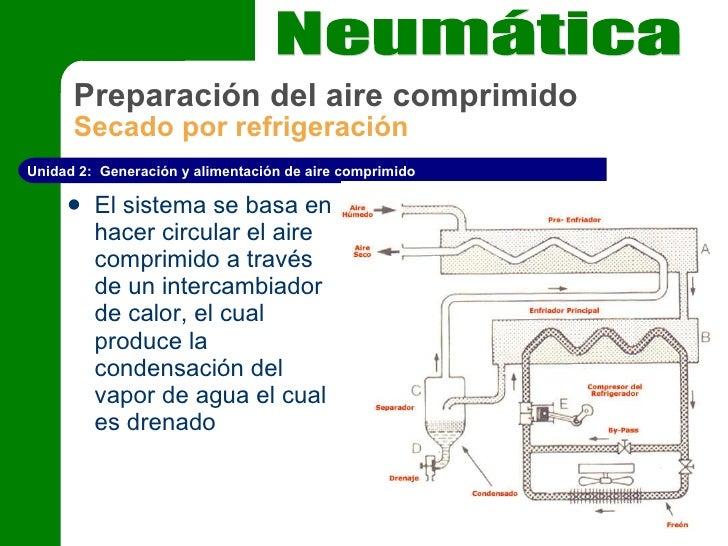 Secado de aire comprimido por condensación