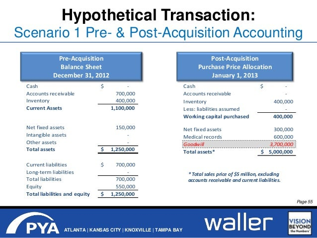 what is fair value accounting how does it affect the balance sheet accounts was fair value accountin How does ar factoring affect the balance sheet update cancel ad by zoho  ca sagar pokarna, chartered accountant, jack of numbers & master of accounting answered aug 18, 2014  accounts receivable are sold at a discounted value the accounts receivable balance is reduced along with earnings on the profit and loss statement.