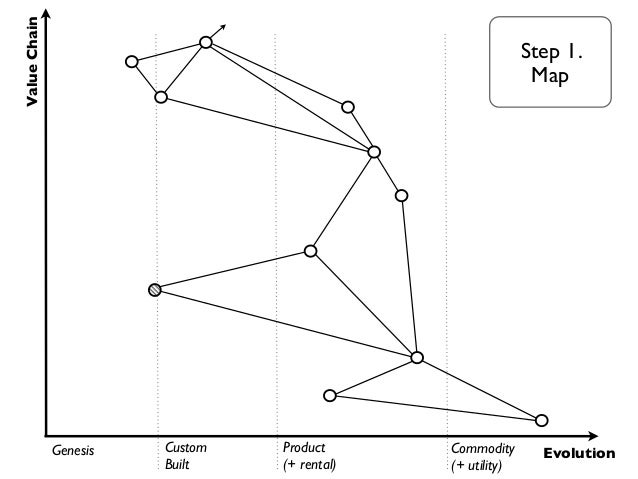 Value Chain                                                     Step 2.                                               Find...