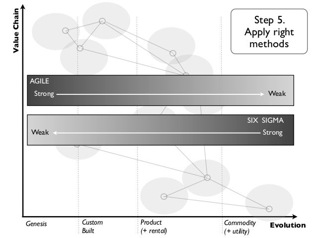 Value Chain                 Agile, In-House              Genesis   Custom     Product      Commodity     Evolution        ...