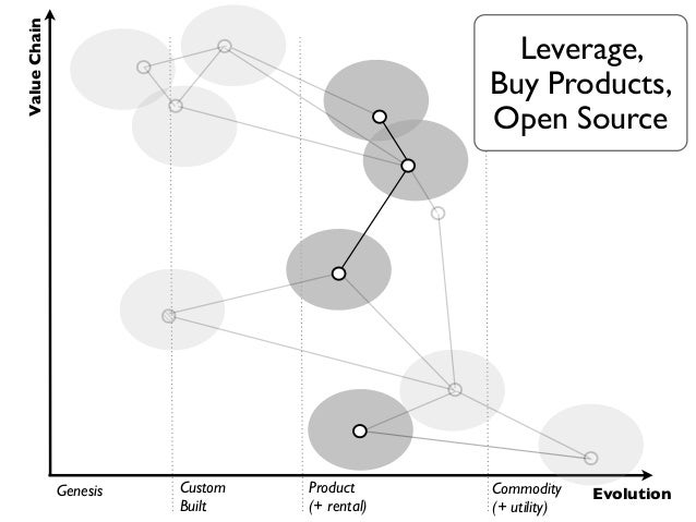 Value Chain                                                  Utility,                                                 Outs...