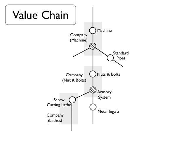 Value Chain                              Machine                  Company                  (Machine)                      ...