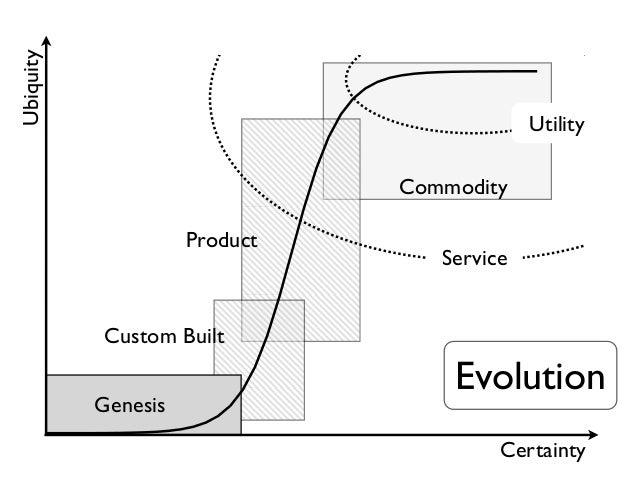 Ubiquity                                            Utility                               Commodity                     Pr...