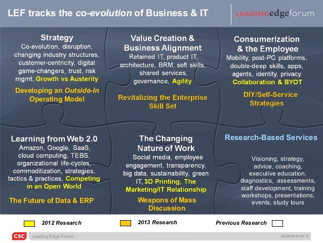 LEF tracks the co-evolution of Business & IT Developing an Outside-In    Operating Model                                  ...