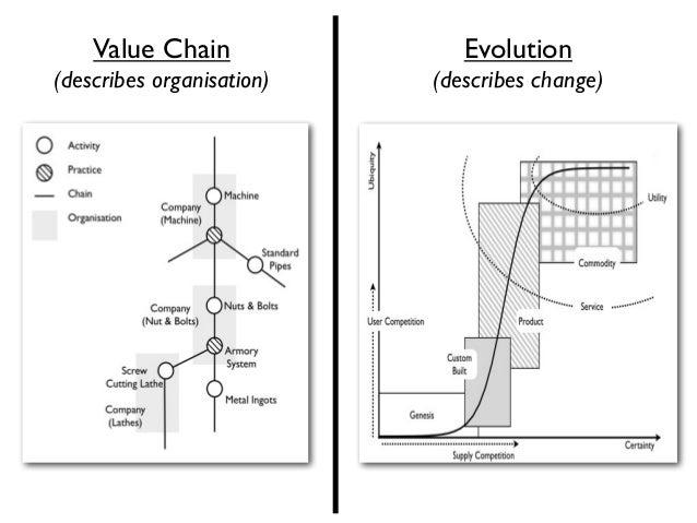 Value Chain               Evolution(describes organisation)   (describes change)