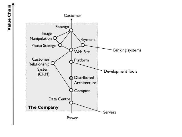 Value Chain                                 Customer                             Fotango                    Image         ...