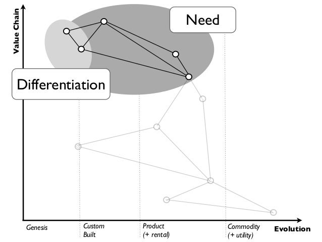 Value Chain                                              Need      Differentiation              Genesis   Custom   Product...