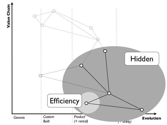 Value Chain                                                       Hidden                           Efficiency              ...