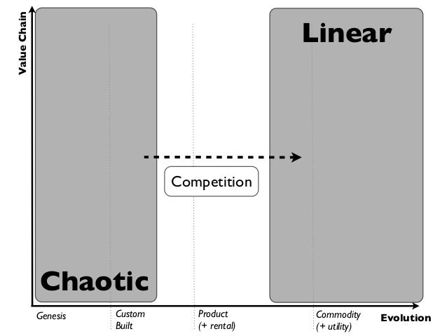 Value Chain                                                 Linear                                 Competition            ...