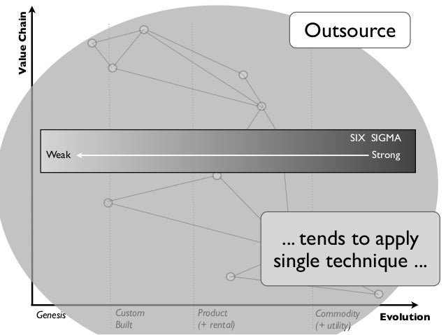 Value Chain                                                  Outsource                                                    ...