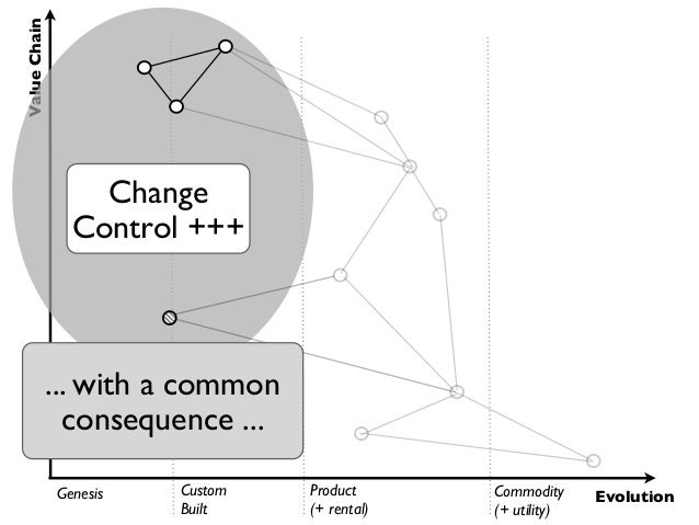 Value Chain                  Change                Control +++              ... with a common                consequence ....