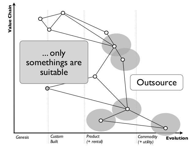 Value Chain                       ... only                   somethings are                      suitable                 ...