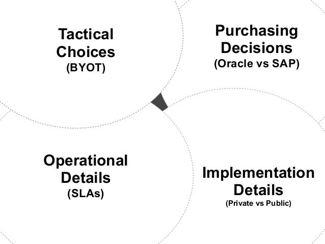 Tactical      Purchasing Choices        Decisions  (BYOT)       (Oracle vs SAP)Operational  Details     Implementation   (...