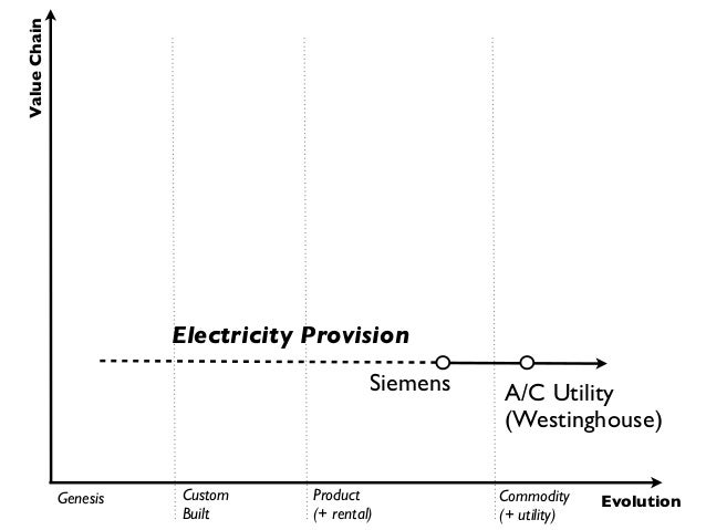 Value Chain                        Electricity Provision                                             Siemens   A/C Utility...