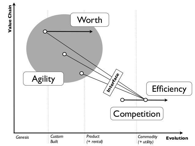 Value Chain                                      Worth                        Agility                                     ...