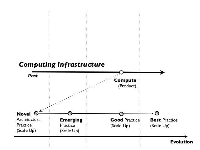 Computing Infrastructure     Past                              Compute                               (Product)NovelArchite...