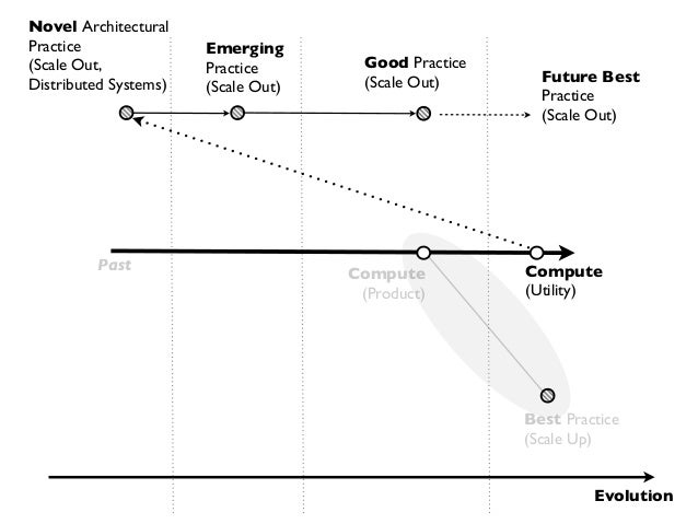 Novel ArchitecturalPractice               Emerging(Scale Out,            Practice        Good PracticeDistributed Systems)...