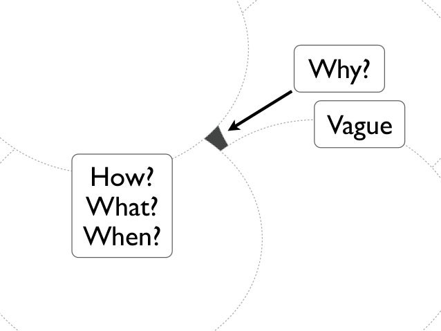 Why?         VagueHow?What?When?